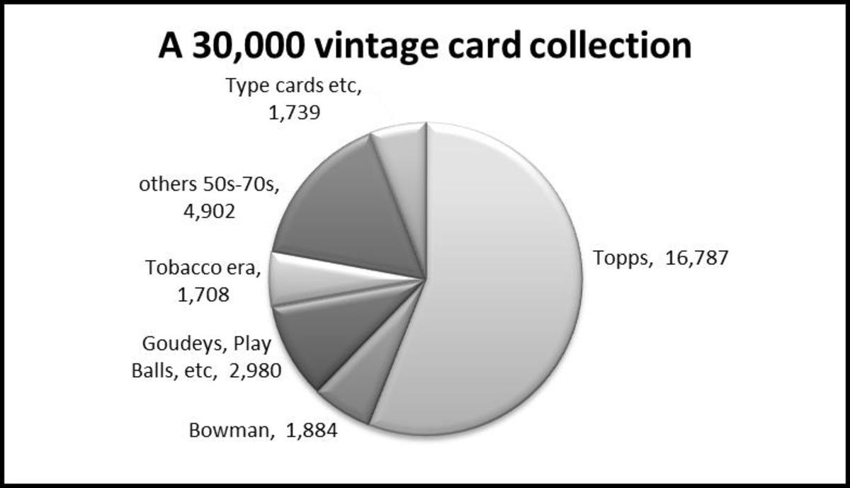 A hypothetical collection of 30,000 popular vintage cards would include Topps, Bowman, Goudeys, Play Balls, some tobacco sets, and others.