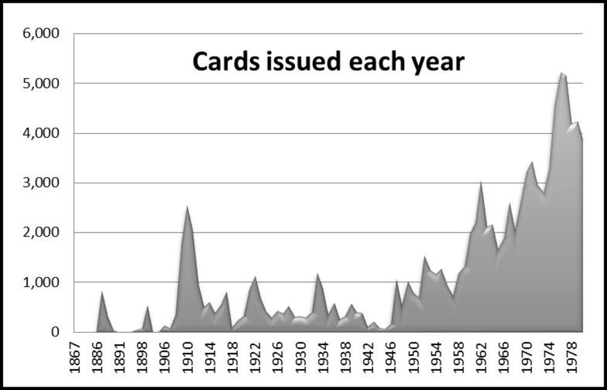 The number of new individual baseball cards produced each year is reflected in peaks and valleys. Note the high points starting in 1910, 1922, 1933 and 1948. If this chart were continued to the present, the vintage cards would be small bumps preceding a mountain of annual issues that erupted after 1980.