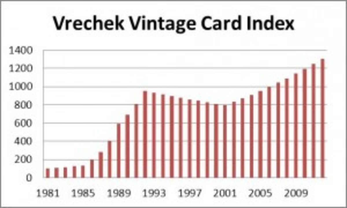 If you use 1981 as a base of 100, we are at 1,300 now on the VVCI.
