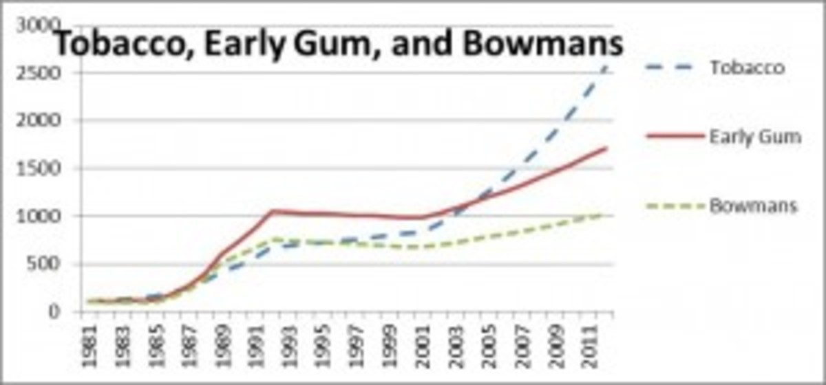 Until 2001, early gum cards (Goudeys and Play Balls) did better than tobacco cards and Bowmans. Since 2001, tobacco cards have zoomed ahead – at least in the assumption-filled Vrechek Vintage Card Index.
