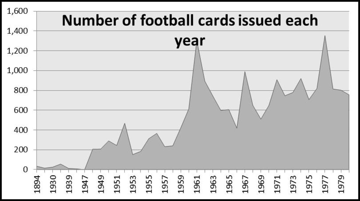 The number of football cards each year started with a trickle, jumped up in the 1960s with Fleer and Philly sets, and kept climbing as Topps increased the size of its sets. The blip in 1977 reflects the Topps Mexican set.