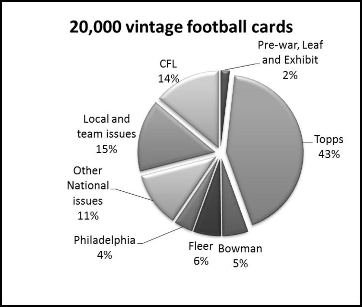 The percentage of the 20,000 vintage football cards is shown for each category.