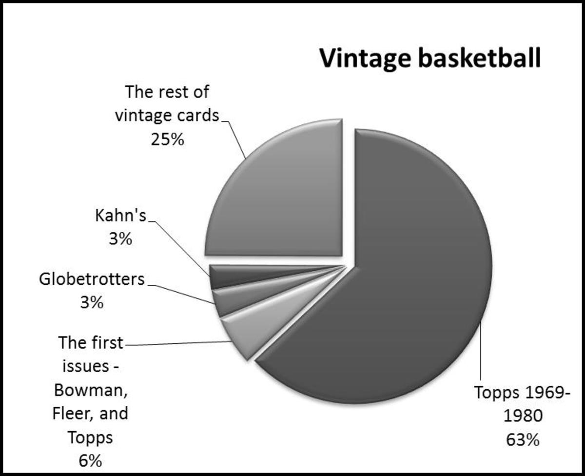 The majority of vintage basketball cards are from Topps. There are a few other national and regional issues, but the rest of the universe is generally small, local issues starting in the 1950s.